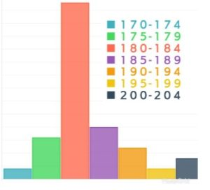 ベビー級選手の身長の割合