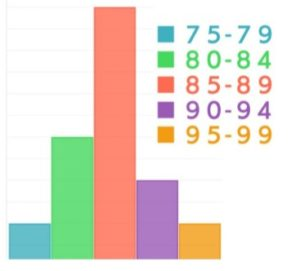 ジュニア選手の体重の割合