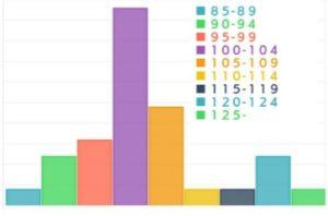 ベビー級選手の体重の割合